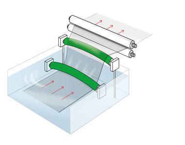 【染色槽、水洗槽、薬液槽】工程